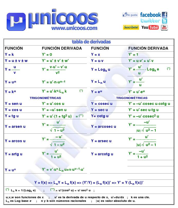 Libro de derivadas implicitas pdf