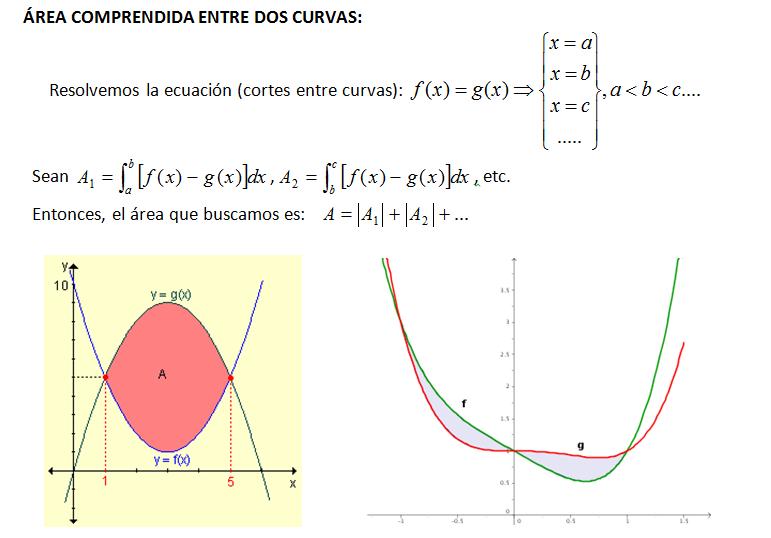 importancia de las integrales definidas